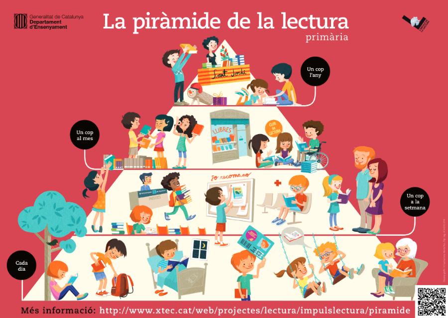 piramide_primaria